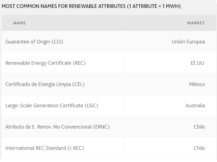 Most common names for renewable attributes